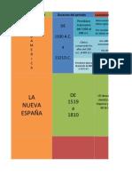 Linea Del Timpo Historia de Mexico