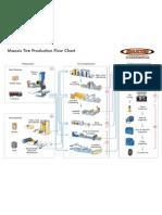 Flowchart Tyre Manufacturing