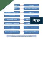 FUNCIONES PRINCIPALES DEL ÁREA DE RECURSOS HUMANOSGABO
