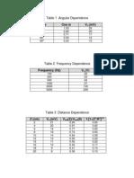 Table 1 Angular Dependence