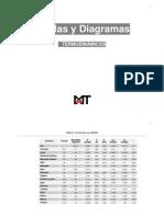 Tablas y Diagramas de VAPOR SATURADO