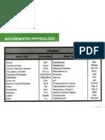 Dental Decks Biochemistry Physiology