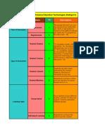 Features Analysis of de Technologies