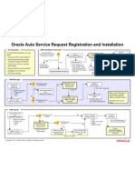 Oracle Auto Service Request Registration and Installation