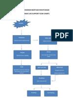 Diagram Bantuan Hidup Dasar