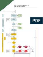 Fluxograma Processo Legislativo Ordinario ALESP