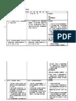 行政院版和國民黨版農村再生條例對照版