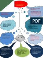 Escuela y Contexto Mapa Conceptual