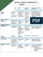 Resumen de Opioides, Sustitutos y Antagonist As de Opioides