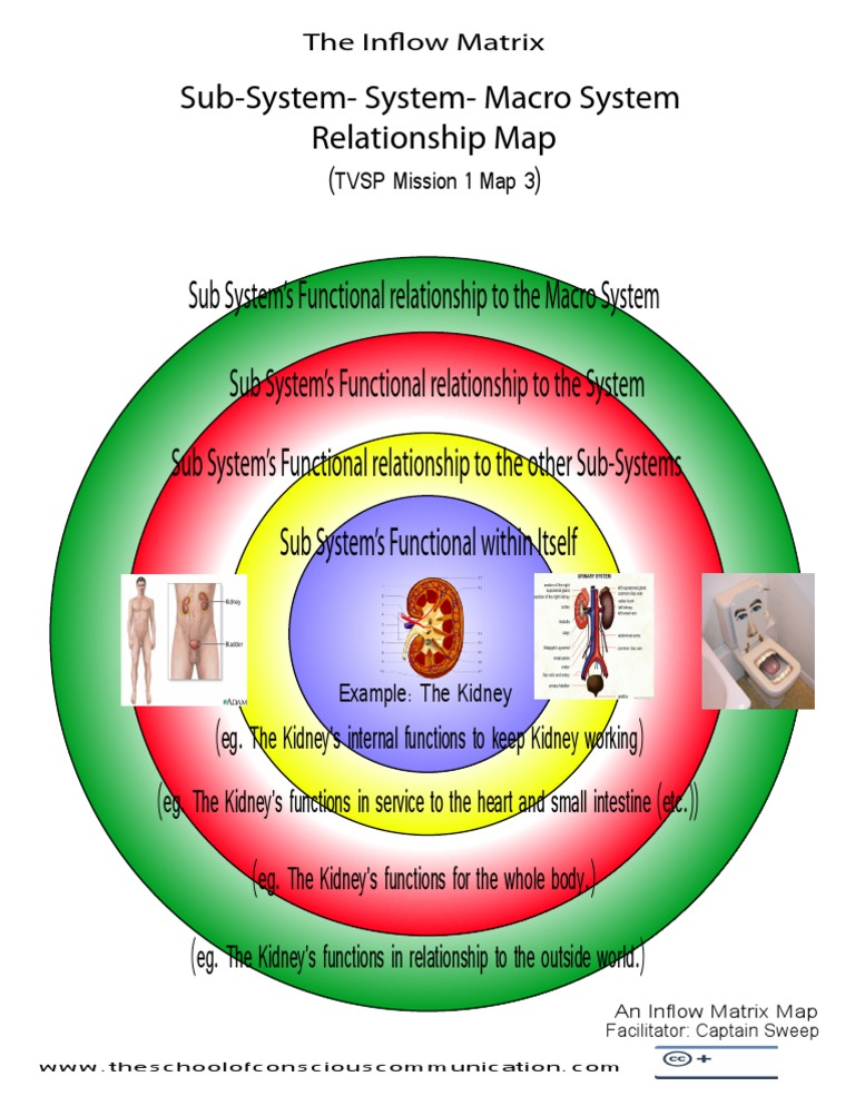 Sub System Systems Macro System Relationship Map