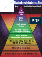 8 Levels of Sharing Knowledge in a Shared Knowledge Community