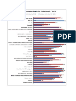 Change In Graduation Rate In D.C. Public Schools, '09-'11