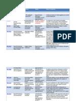 ToPEd Table of Bills Week Ending April 27[1]