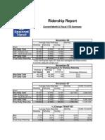 Sacramento Regional Transit Monthly Ridership Report Nov08
