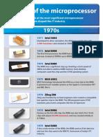 Microprocessor Timeline INQ