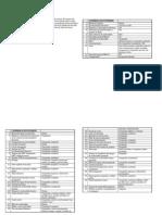 Checklist C152