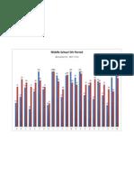 sms data graph