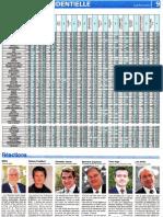 1er Tour Présidentielle 2012 en Seine-et-Marne