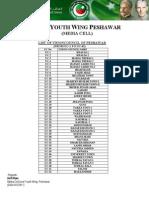 List of UC of Peshawar