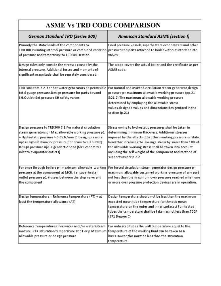 TRD vs ASME | Pressure | Boiler