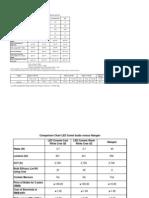 Comparison Data LED Lights vs Incandescent & CFL_B