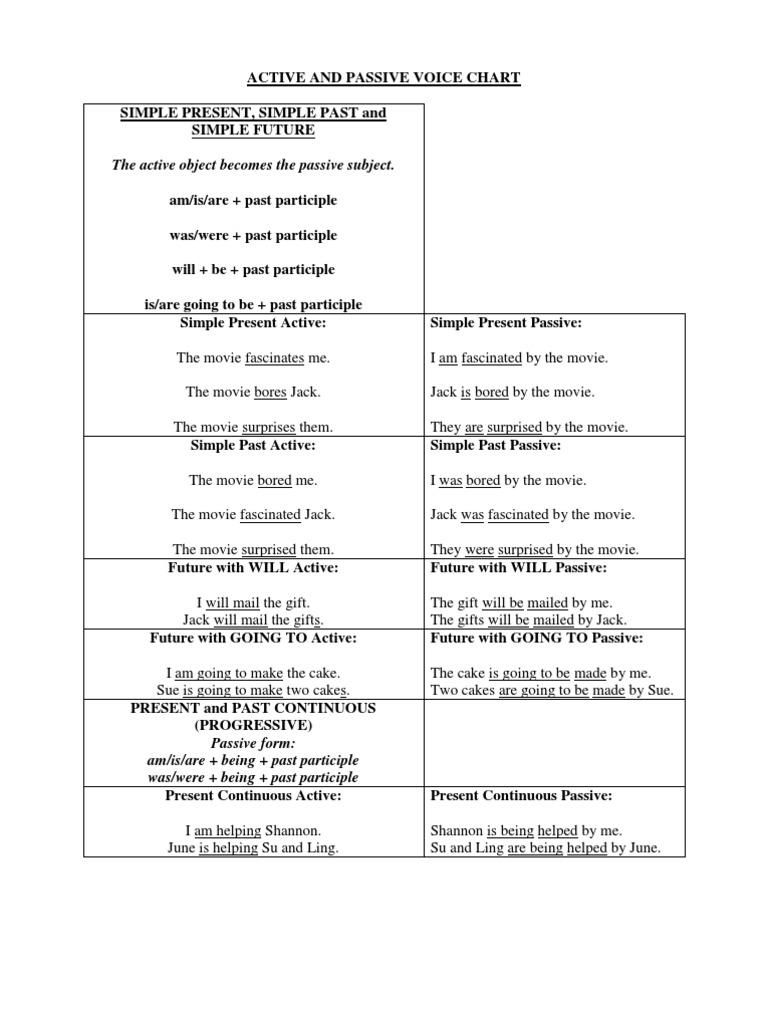 Active and Passive Voice Chart   Perfect (Grammar