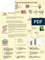 Ice Cream Infographic Essay