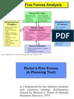 Porter' s Model