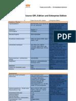 GPL Enterprise Vergleich