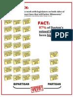 Dayton Vetoes Bipartisan Bills