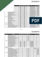 CSI Indices Code List