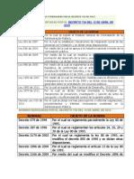 Normas Reg Lament Ad As y Derogadas Por El Decreto 734 de 2012