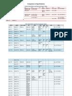 Imp-Comparison of Specifications