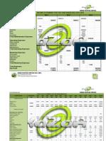 KAZAA Financial Plan