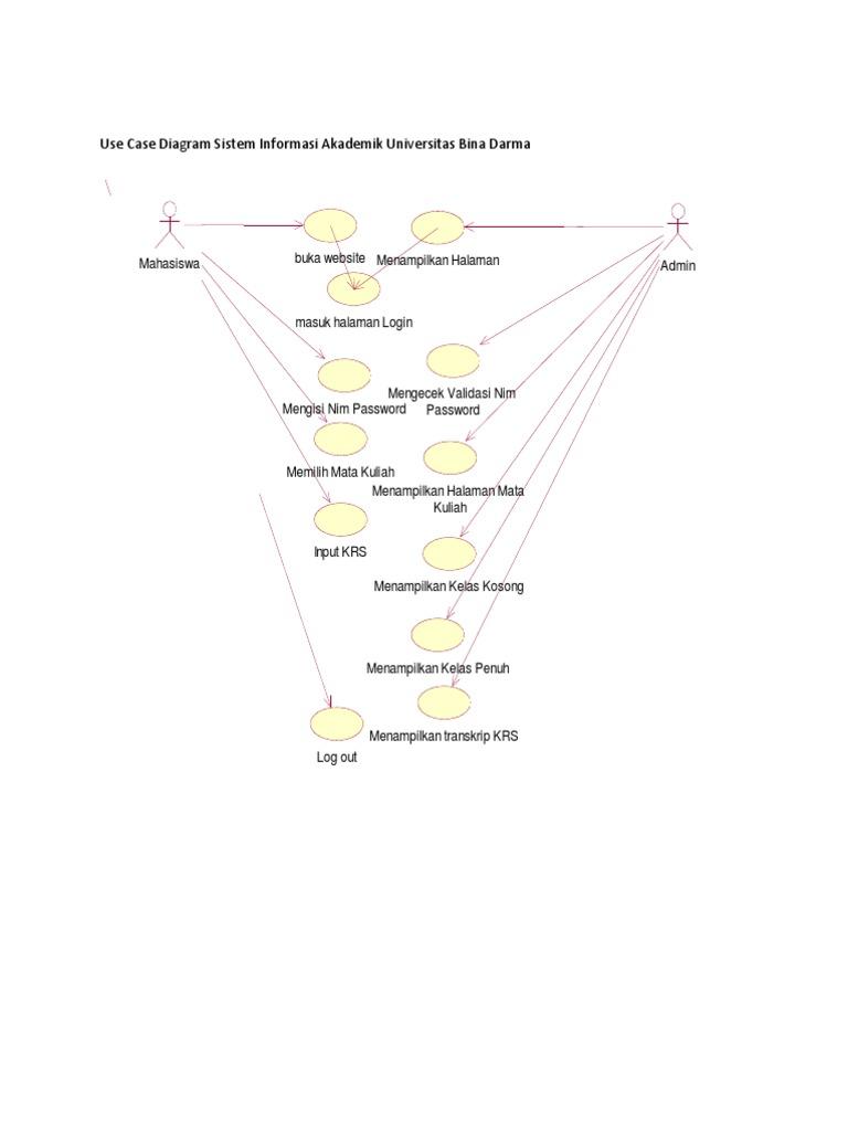 Use case diagram sistem informasi akademik universitas bina darma ccuart Gallery
