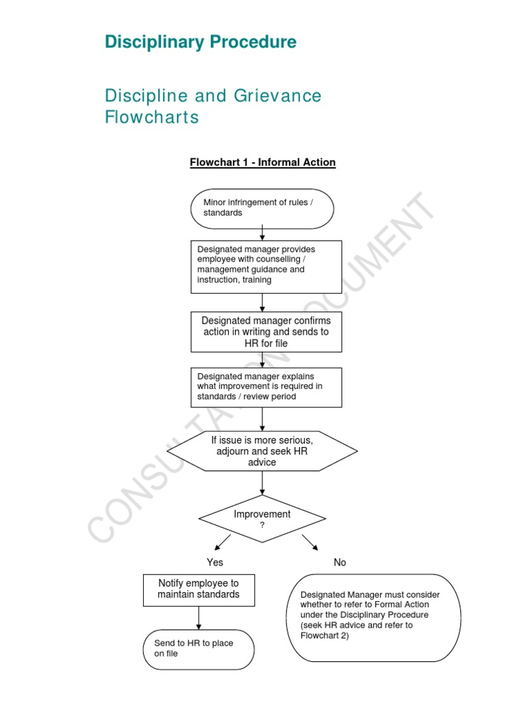 Discipline and grievance procedures draft flowchart appeal discipline and grievance procedures draft flowchart appeal advice opinion altavistaventures Choice Image
