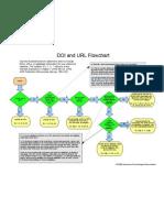 Doi and Url Flowchart 8