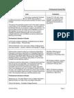 EDLD5398SP312 ET8028 Week 4 Professional Growth Plan Kimberly McKay