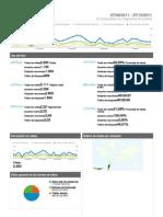 Analytics Www.misionesdigital.net 20110907-20111007