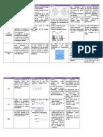 tabla Modulación