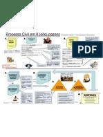 Processo Civil Em 8 Passos