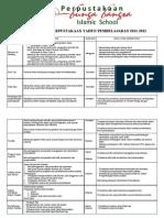 Program Kerja Perpustakaan 2011-2012