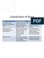 Classification of Shock