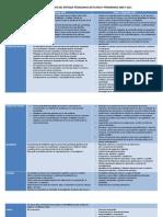 68294113 Analisis Comparativo Del Enfoque de Planes y Programas 2006 y 2011