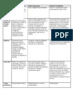 Tabela sobre saúde e trabalho - GE do Nutra