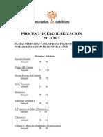 Proceso de Escolarización. 2012/13. Plazas ofertadas y solicitudes.