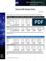 Industry 2011002 - 2010 Fibre Channel HBA Market Share
