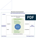 CHART Of Business Environment