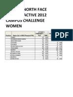 Boulder Active 2012 (Women Campus Challenge)
