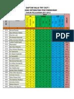 Daftar Nilai Try Out 1 Tahun 2011 2012